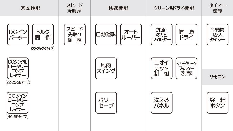 エアコン取り付け屋さん:「【コロナ】 エアコン Bシリーズ」基本性能の画像(イメージ)