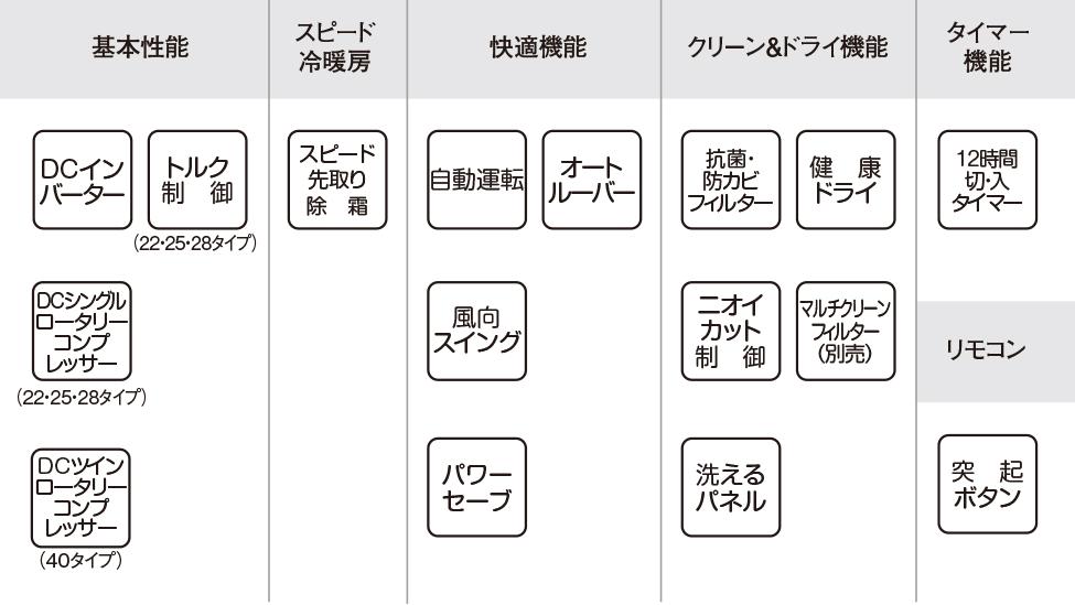 エアコン取り付け屋さん:「【コロナ】 エアコン Nシリーズ」基本性能の画像(イメージ)