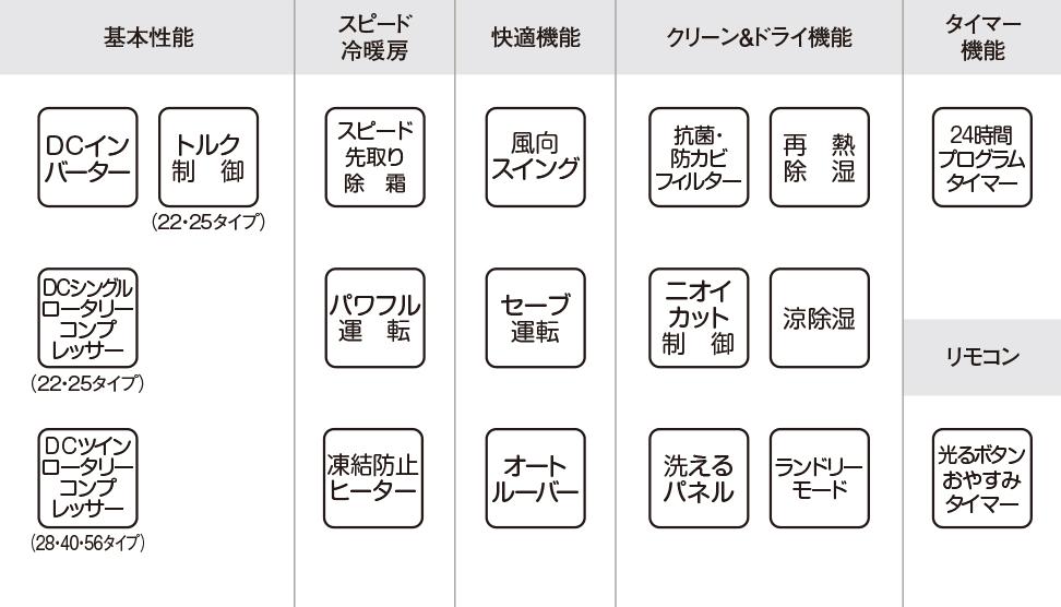 エアコン取り付け屋さん:「【コロナ】 エアコン Wシリーズ(冬暖)」基本性能の画像(イメージ)