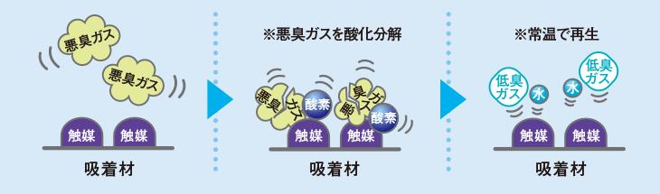 エアコン取り付け屋さん:「【コロナ】 エアコン Wシリーズ」清潔機能2の画像(イメージ)