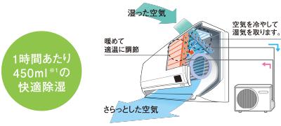 エアコン取り付け屋さん:「【コロナ】 エアコン Wシリーズ」除湿機能1の画像(イメージ)