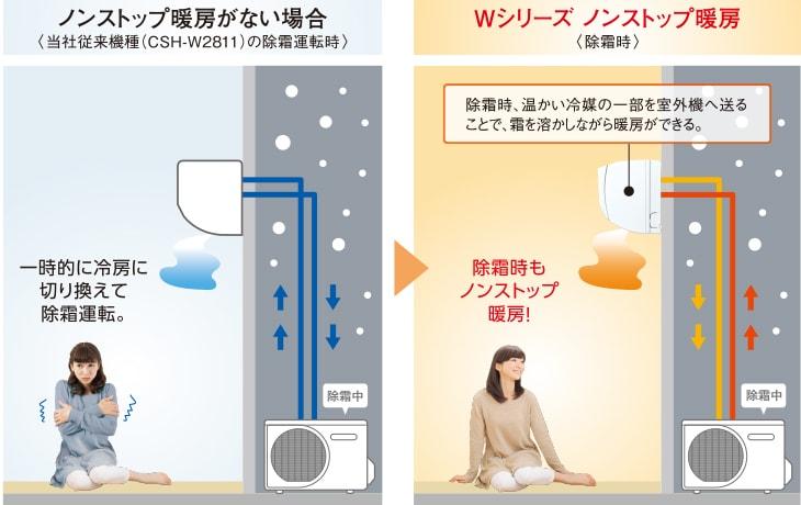 エアコン取り付け屋さん:「【コロナ】 エアコン Wシリーズ」暖房機能3の画像(イメージ)