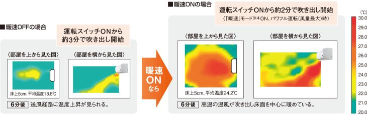 エアコン取り付け屋さん:「【コロナ】 エアコン Wシリーズ」暖房機能4の画像(イメージ)