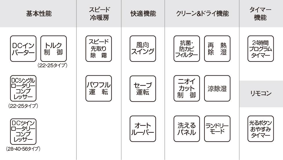 エアコン取り付け屋さん:「【コロナ】 エアコン Wシリーズ」基本性能の画像(イメージ)