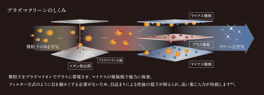 エアコン取り付け屋さん:「【富士通ゼネラル】 エアコン nocria(ノクリア) Xシリーズ」清潔機能の画像1(イメージ)