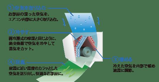 エアコン取り付け屋さん:「【富士通ゼネラル】 エアコン nocria(ノクリア) Xシリーズ」除湿機能の画像1(イメージ)