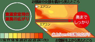 エアコン取り付け屋さん:「【日立(HITACHI)】 エアコン 白くまくん Xシリーズ」暖房機能の画像2(イメージ)