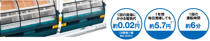 エアコン取り付け屋さん:「【三菱重工】 エアコン RTシリーズ」清掃機能の画像2(イメージ)