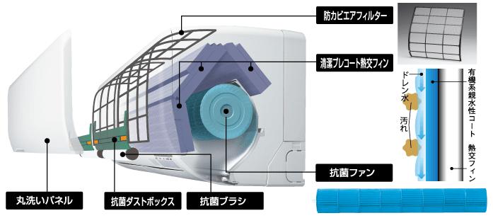 エアコン取り付け屋さん:「【三菱重工】 エアコン RTシリーズ」清掃機能の画像1(イメージ)