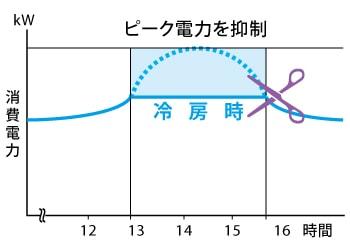 エアコン取り付け屋さん:「【三菱重工】 エアコン RTシリーズ」便利機能の画像1(イメージ)