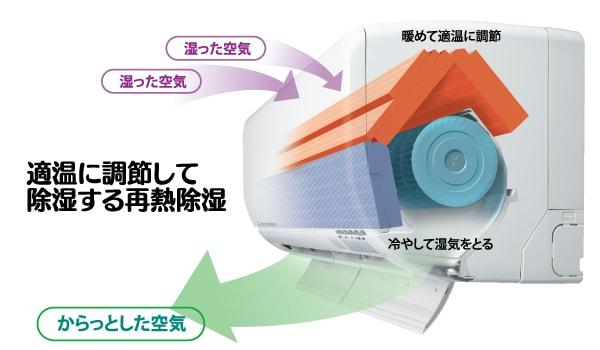 エアコン取り付け屋さん:「【三菱重工】 エアコン STシリーズ」除湿機能の画像1(イメージ)