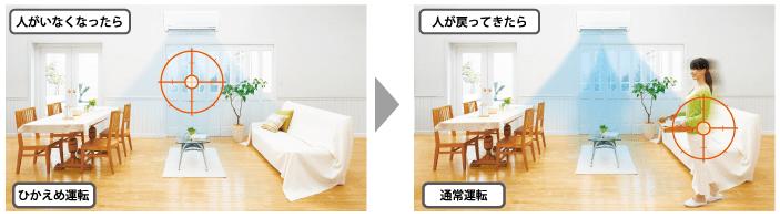 エアコン取り付け屋さん:「【三菱重工】 エアコン STシリーズ」エコ機能の画像1(イメージ)