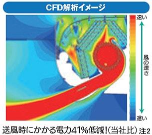 エアコン取り付け屋さん:「【三菱重工】 エアコン STシリーズ」快適空調機能の画像2(イメージ)