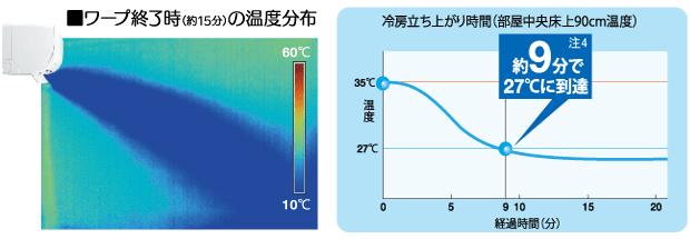 エアコン取り付け屋さん:「【三菱重工】 エアコン RTシリーズ」快適空調機能の画像4(イメージ)