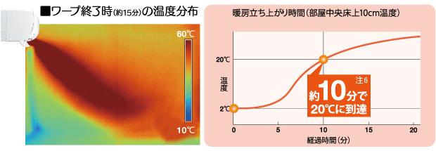 エアコン取り付け屋さん:「【三菱重工】 エアコン RTシリーズ」快適空調機能の画像6(イメージ)