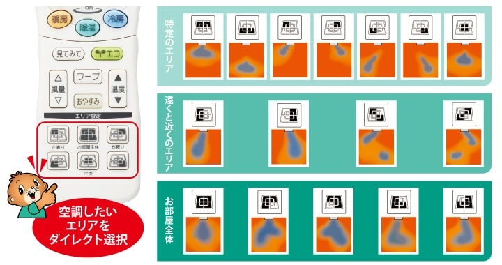 エアコン取り付け屋さん:「【三菱重工】 エアコン STシリーズ」快適空調機能の画像7(イメージ)