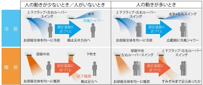 エアコン取り付け屋さん:「【三菱重工】 エアコン STシリーズ」快適空調機能の画像11(イメージ)