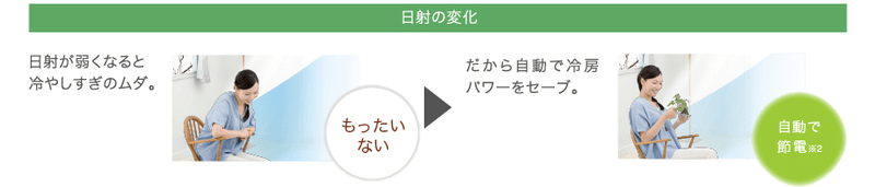 エアコン取り付け屋さん:「【パナソニック】 エアコン Eolia(エオリア) GXシリーズ」省エネ機能の画像1(イメージ)