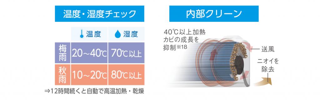 エアコン取り付け屋さん:「【パナソニック】 エアコン Eolia(エオリア) Fシリーズ」清潔機能の画像5(イメージ)