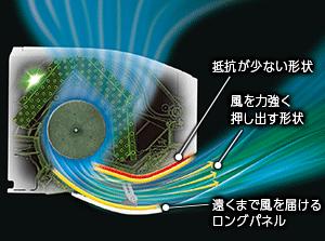エアコン取り付け屋さん:「【シャープ(SHARP)】 エアコン G-Xシリーズ」独自気流技術の画像2(イメージ)